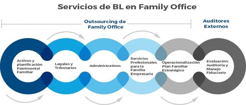 Servicios de BL en Family Office